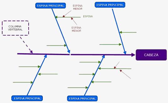 diagrama de ishiawa o diagrama de espina de pez