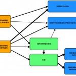 Influencia de la innovación, gestión de la calidad y estrategia en los resultados empresariales