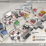 Boeing Lean Manufacturing