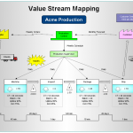 Cómo implantar un Mapa de la Cadena de Valor o Value Stream Mapping en nuestras organizaciones