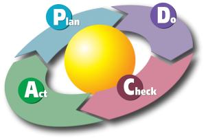 ciclo pdca iso