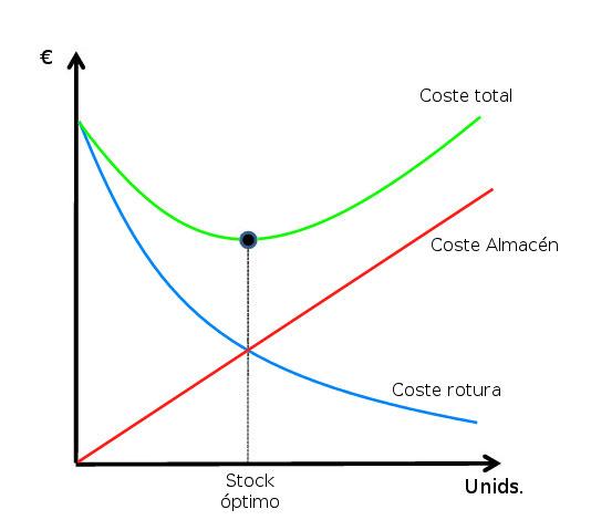 coste stock