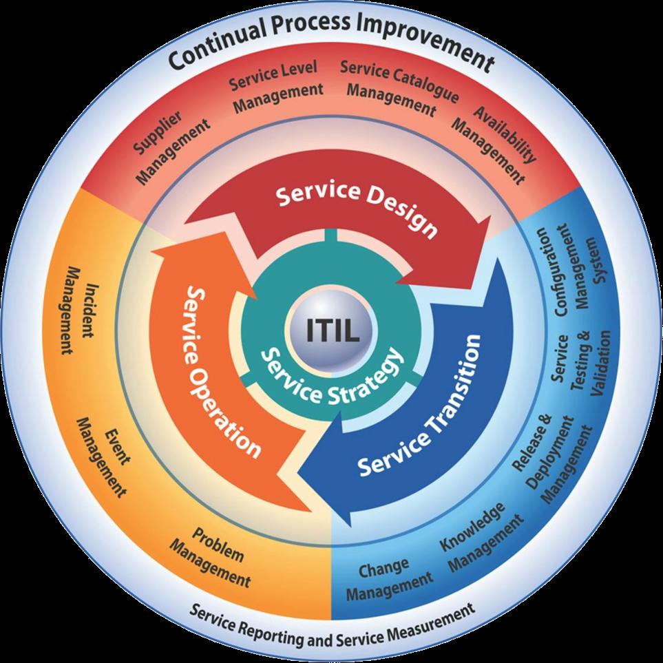 ITIL v3: Infraestructura para Tecnologías de la Información | PDCA Home