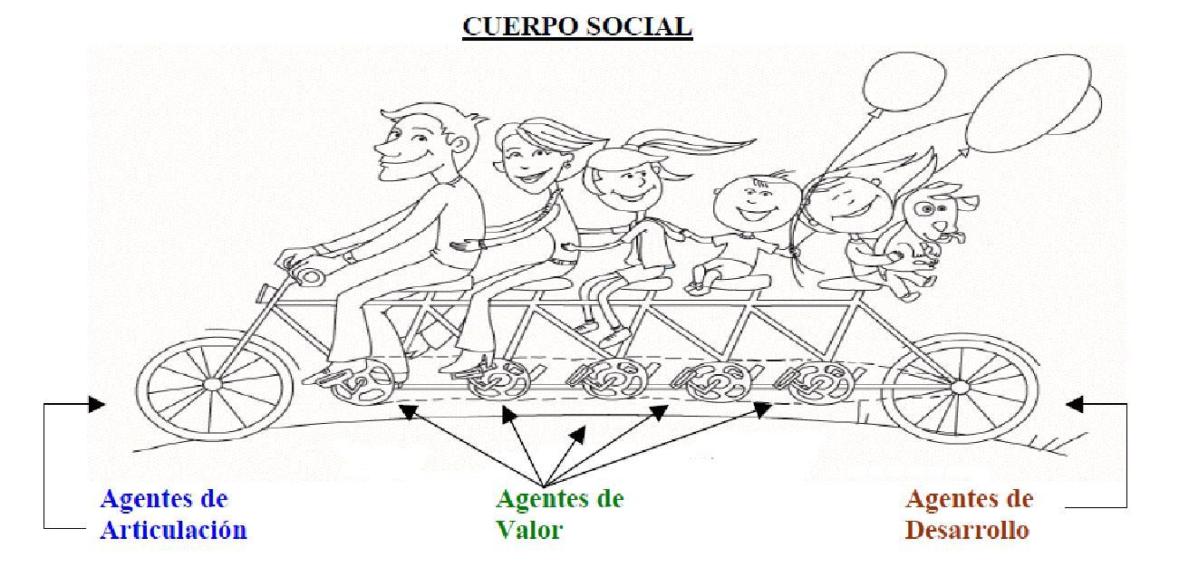 cuerpo social