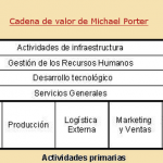 Clientes internos y clientes externos: Cómo se estructuran los procesos hasta llegar al cliente final
