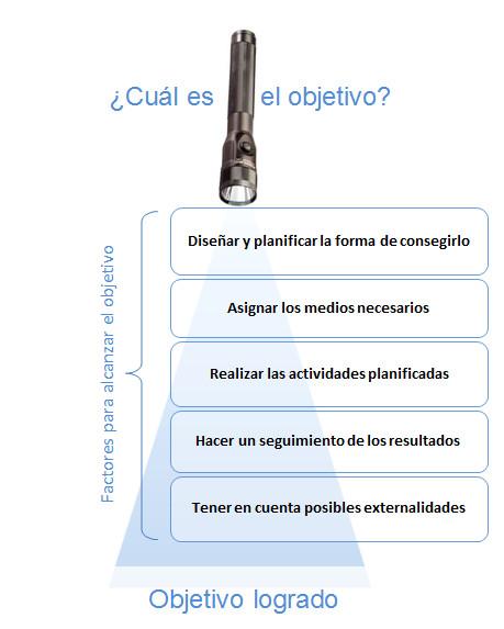 factores que influyen en los objetivos
