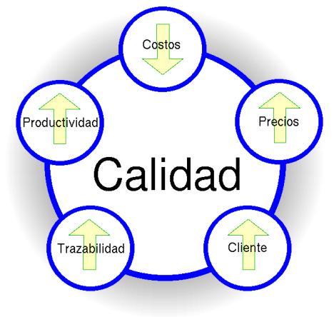 calidad costes precios productividad cliente trazabilidad