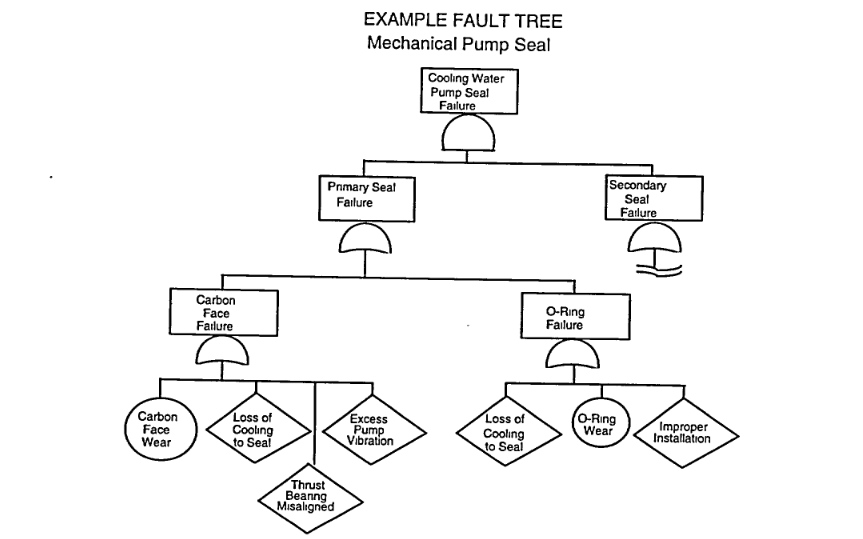 diagrama de arbol causa raiz
