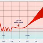 Prevención del Cambio Climático: Recopilación de medidas y acuerdos internacionales