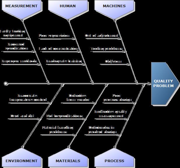 cómo elaborar un diagrama causa efecto