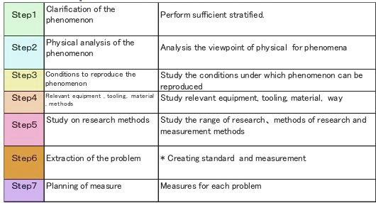 analisis pm 2