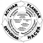 APQP: Planificación avanzada de la calidad del producto