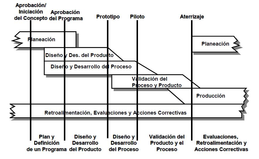 apqp: planificación avanzada de la calidad del producto | pdca home