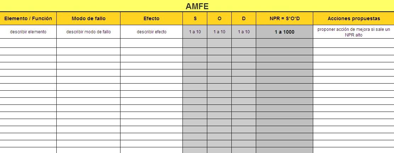 AMFE: Análisis Modal de Fallos y Efectos – Guía y ejemplos de uso ...