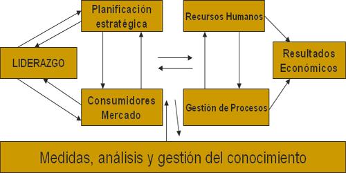 gestion-de-calidad-efqm-el-camino-europeo-de-la-excelencia-primera-parte_22203_5_1