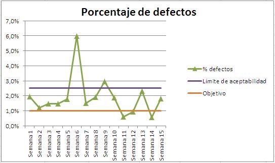 grafica indicador