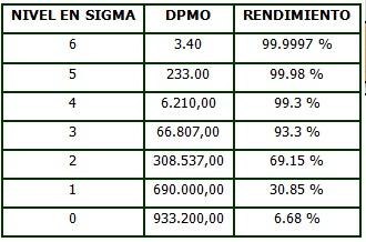 nivel sigma rendimiento y dpmo