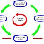 Gestión Integrada de la Calidad, Medio Ambiente y Seguridad y Salud en el Trabajo. Parte I
