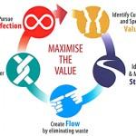 Certificación Lean, aumentar eficiencia de procesos