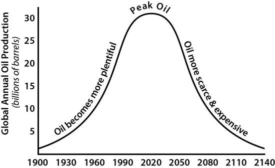 curva de extraccion de petróleo