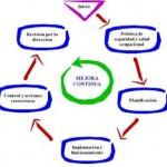 Gestión integrada de la calidad, medio ambiente  y seguridad y salud en el trabajo. Parte III