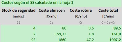 calculo de costes de stock