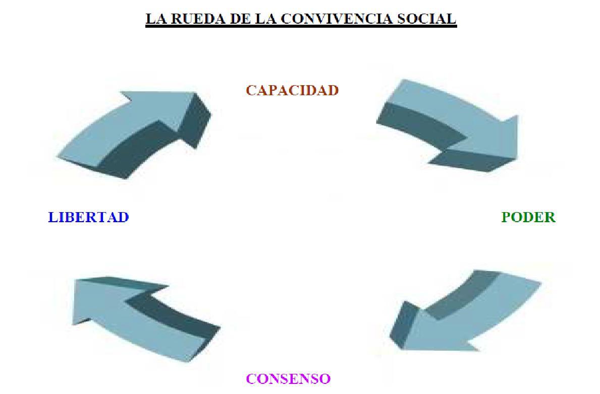 rueda convivencia social