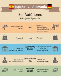 autonomos impuestos y cuotas