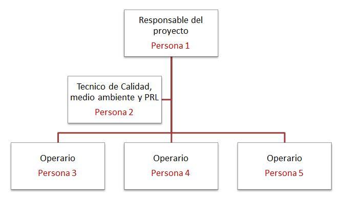 organigrama de responsabilidades
