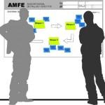 Errores más comunes en la realización de AMFE (1 de 2)