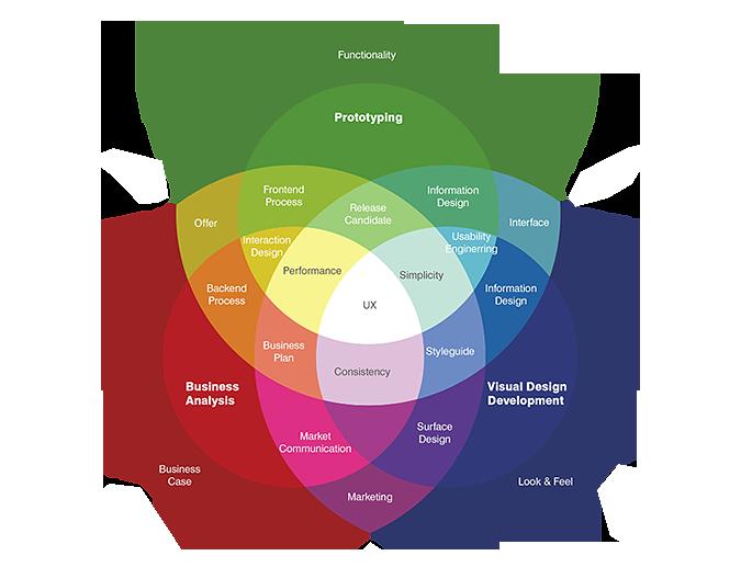 diseño analisis y prototipos