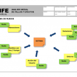 Errores más comunes en la realización de AMFE (2 de 2)