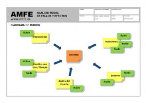 Diagrama Ruidos PDCA