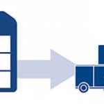 ¿Qué es la gestión de la cadena de suministro? Las actividades logísticas