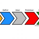 Introducción a Design thinking: Pensar como un diseñador para crear soluciones innovadoras
