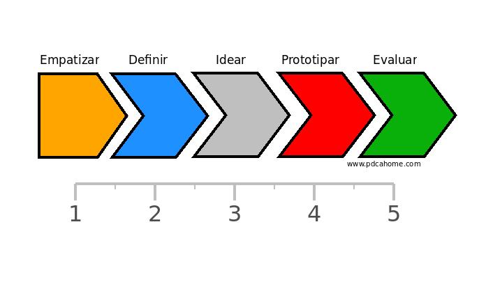 design diseño