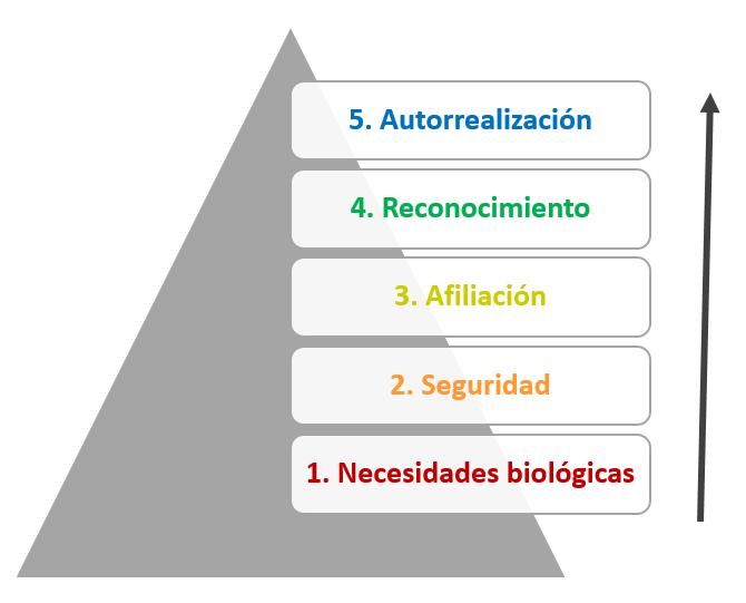La Pirámide de Maslow: Los pasos para alcanzar la