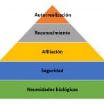 La Pirámide de Maslow: Los pasos para alcanzar la autorrealización