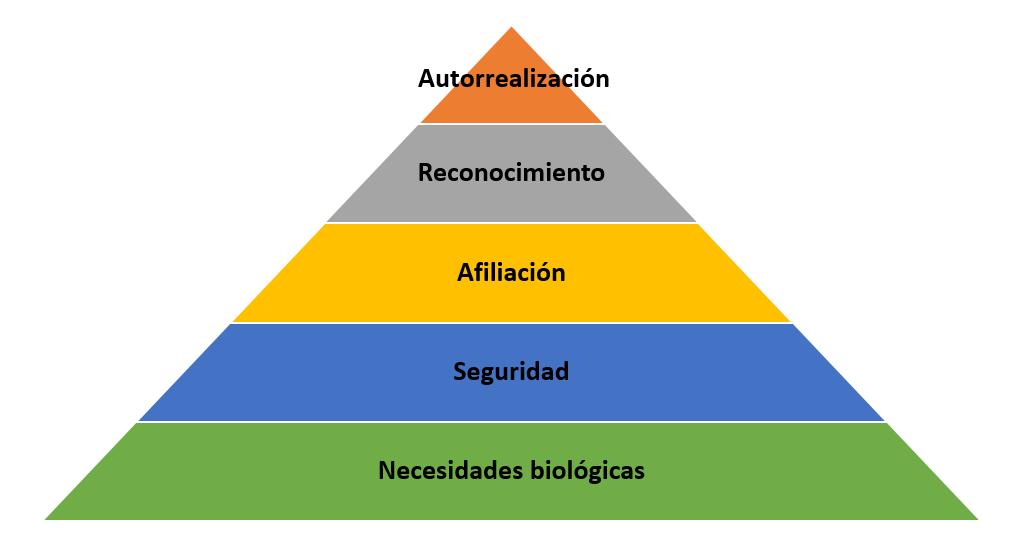 Resultado de imagen para piramide de maslow