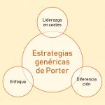 Las estrategias genéricas de Porter: ¿Para qué sirven?